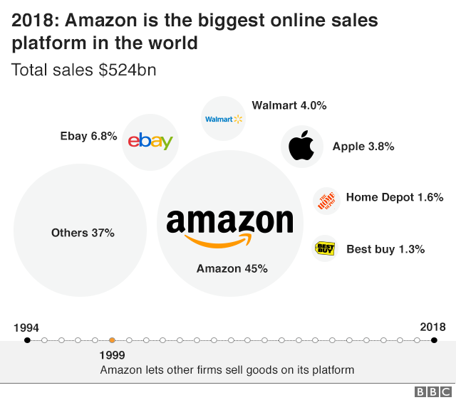 Amazon biggest onlines sales platform infographic from BBC