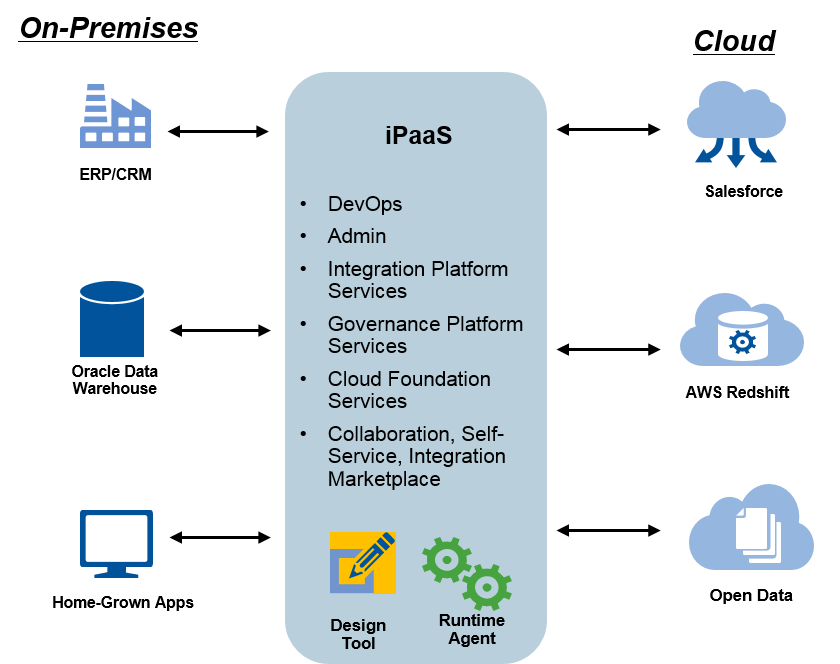 what is ipaas graphic by Gartner