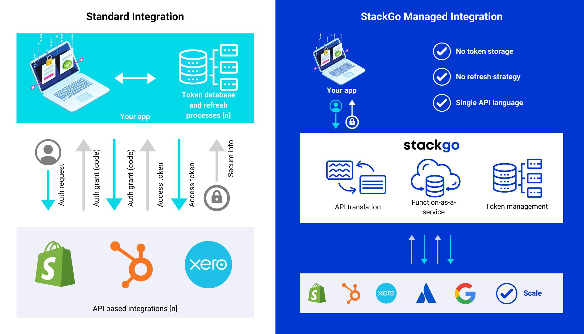 How StackGo Integrations Work